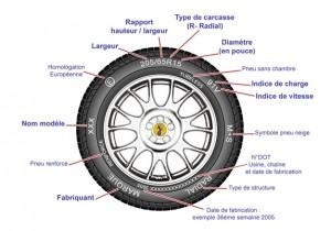 Comment lire un pneu shemas